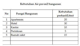 Tabel 3 Kebutuhan air bangunan