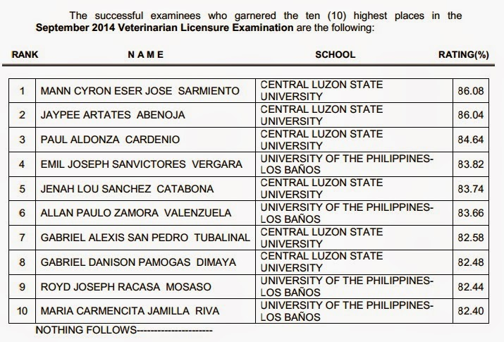 Top 10 List of Passers: CLSU grad tops September 2014 Veterinarian board exam