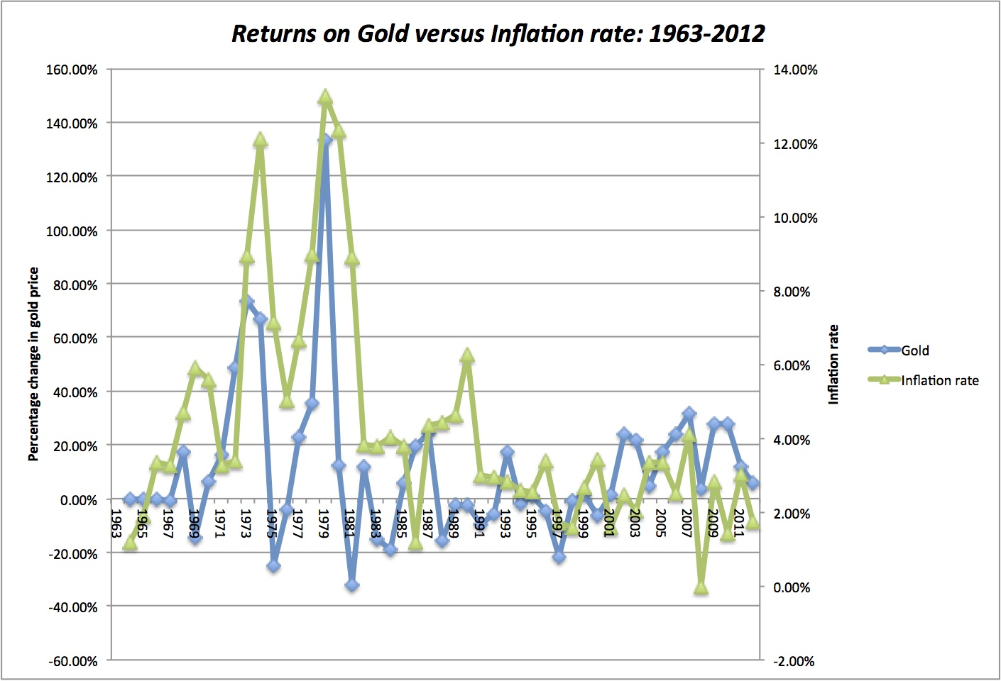Musings on Markets: The Golden Rule? Thoughts on gold as an