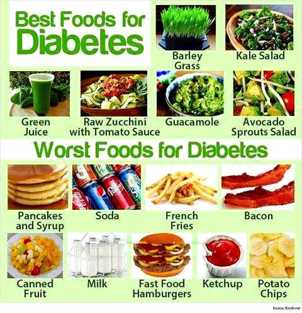 Sugar Patient Food List Diabetes Diet Menu Diabetes Food List