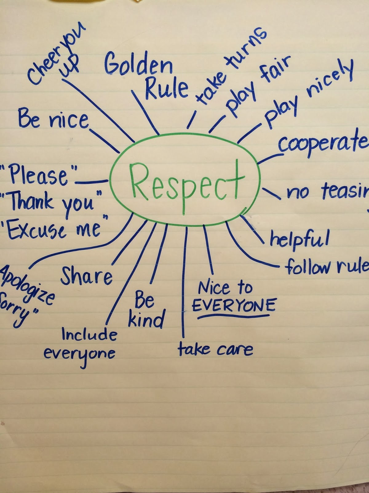 Worksheets On Respect
