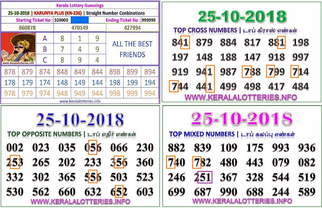 Karunya plus KN-236 Kerala lottery abc guessing by keralalotteries.info