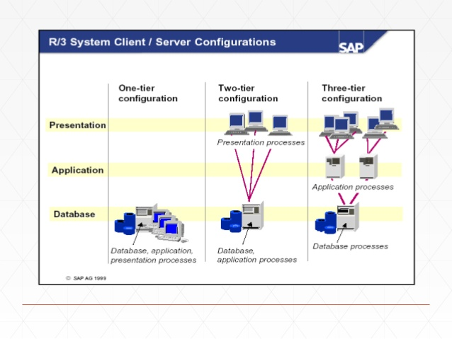 What is SAP R/3 System Architecture? - Techrelam