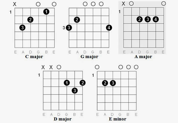 Easy Guitar Tabs: Easy Guitar Tabs: Guns N' Roses