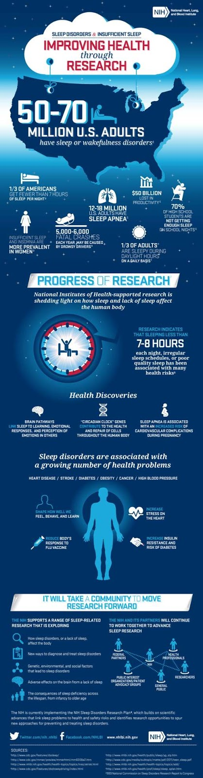 Sleep, Infographic, NHLBI