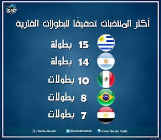 جدول ترتيب اكثر المنتخبات تحقيقا للبطولات القارية , مصر فى المركز الخامس