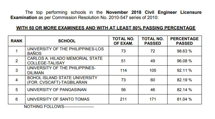 November 2018 Civil Engineer CE board exam performance of schools