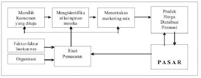 Elemen-elemen Strategi Pemasaran