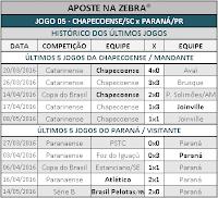 LOTOGOL 793 - HISTÓRICO JOGO 05