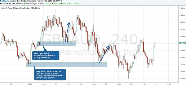 6 Tips to Success in Forex Supply and Demand Trading Strategies