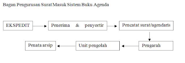 Proses Pengurusan Surat Masuk Dengan Menggunakan Sistem Buku