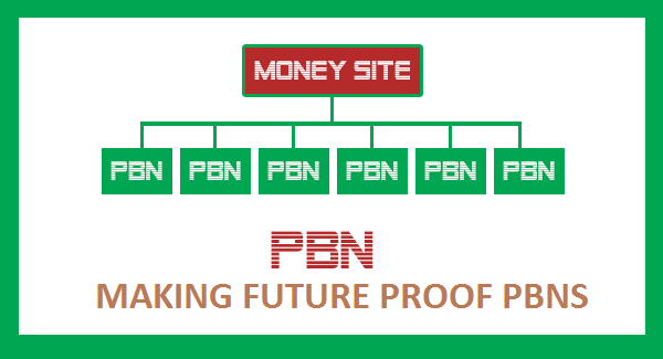 how to create a pbn cheap easy