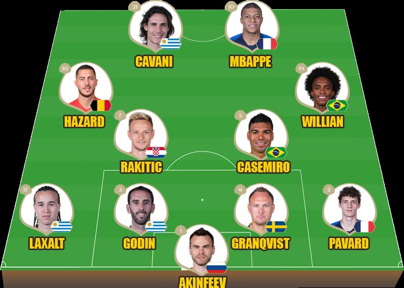 Đội hình xuất sắc nhất vòng 1/8 World Cup 2018
