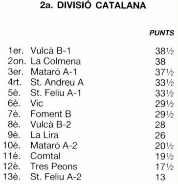 Clasificación por orden de puntuación del Campeonato de Catalunya de Rápidas 2ª División regional 1988