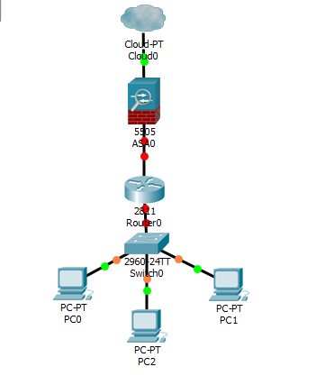 IP address, NAT and default routes configuration on Cisco