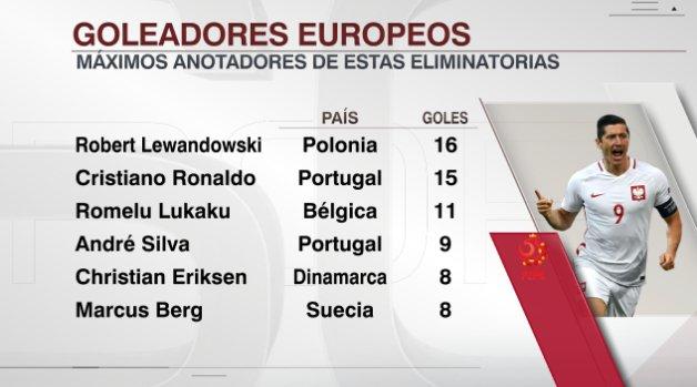Resultado de imagen para polonia eliminatorias rusia 2018