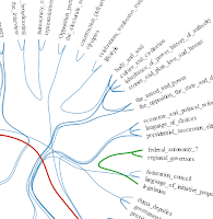 Plugging hierarchical data from R into d3 | R-bloggers