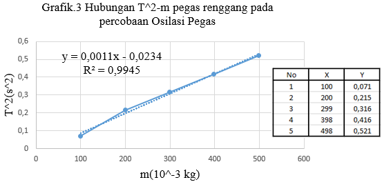 grafik osilasi pegas