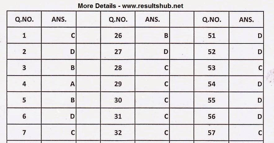 Jalna Kotwal Bharti 2015 Result, Answer Key, Selection