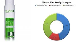 pareri forumuri elancyl slim design noapte 200ml