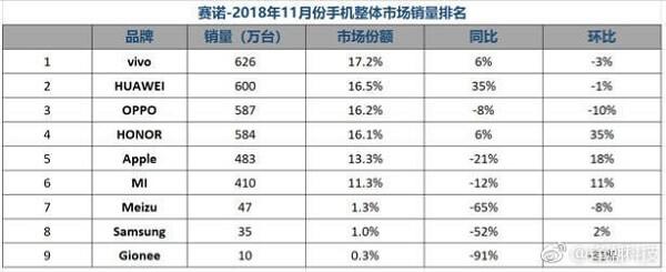 شركة Vivo تحتل المرتبة الاولى في مبيعات شهر نوفمبر