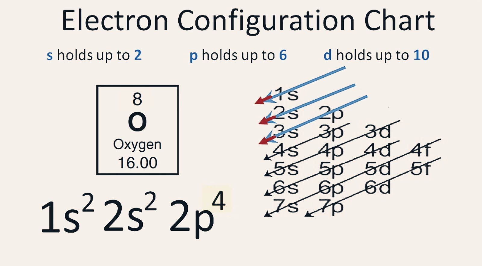 5 Steps Oxygen Electron Configuration In Just 5 Steps
