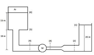 esquema exercicio aplicando equaçao de bernoulli