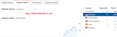Cara mengetahui backlink website dengan ahref4