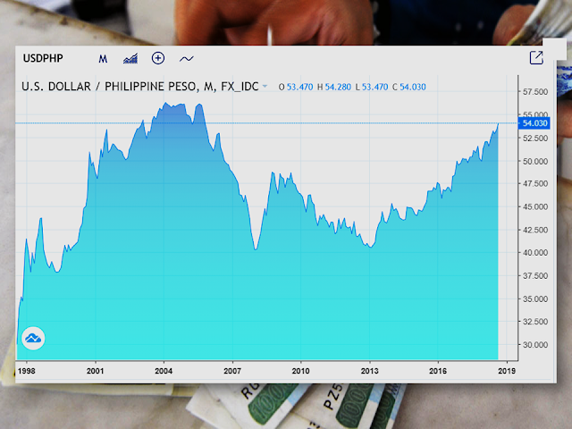 "The value of the Philippine Peso weakens at it may look bad for the local traders and importers but for the overseas Filipino workers, it means a higher amount equivalent for the remittances they send to their families back home. However, due to the high inflation rate which causes the prices of goods, services, and commodities shoot up, the remittances they expected to meet the needs of their families still fall short and would need an expert stretching to make it last until the next salary.      Ads      Sponsored Links  The peso is seen to further weaken to P55 against the US dollar this year and would fall to P58 against the greenback next year on expectations that the trade-in-goods deficit will continue to widen due to the Duterte administration's ambitious infrastructure program.    furthermore, the effect of the recent onslaught of Typhoon Mangkhut in the country was expected to further increase food prices even as its overall impact on the economy would be temporary.    ""The lesson from previous natural disasters is that there is likely to be a short-term negative impact on the gross domestic product, followed by a rebound supported by reconstruction efforts. Perhaps a bigger worry from an economic perspective is that 'Mangkhut' damages agricultural production, leading to an increase in food prices. This would put further pressure on the Bangko Sentral ng Pilipinas to tighten monetary policy,"" Capital Economics said.    Food prices were already soaring at the moment, with rice, fish, meat and vegetables accounting for 2.4 percentage points of the over nine-year high inflation rate of 6.4 percent in August.    As for the prevailing trade deficit, Capital Economics said it ""renewed downward pressure on the peso over the past week, creating a further headache for the central bank.""    The latest government data showed that as of end-July, the balance of trade in goods further widened to a $22.49-billion deficit, 72.3-percent larger than the $13.06 billion recorded during the first seven months of last year.    From January to July, imports jumped 15.7 percent year-on-year to $61.23 billion, while merchandise exports declined 2.8 percent to $38.74 billion.    The wider trade deficit resulted into a ballooning current account deficit as more dollars were being spent for importation.    The BSP reported last Friday that the current account deficit climbed to $3.1 billion (equivalent to 1.9 percent of GDP) at the end of the first half from $133 million (0.1 percent of GDP) a year ago.    Market concerns on the current account deficit were major a cause of the peso's depreciation. It breached the P54:$1 level last week, the weakest in almost 13 years.    The peso depreciated by nearly 8 percent year-to-date against the US dollar, which Capital Economics noted made it ""one of the worst performing Asian currencies"" so far this year.         Ads      Historically, the Philippine Peso reached its all-time high of 56.34 in October of 2004 and a record low of 37.84 in May of 1999.  Filed under the category of Philippine Peso, overseas Filipino workers,  remittances, high inflation rate,  prices of goods"