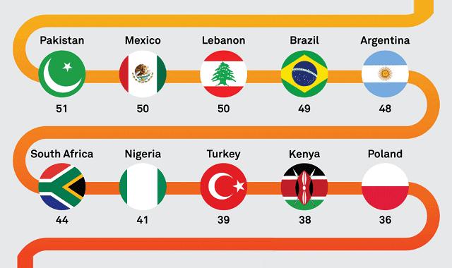 The Global Hospitality Index