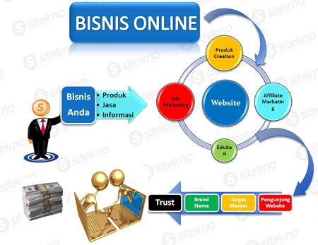 Petunjuk Bisnis Online Cara Mencari Uang Di Internet