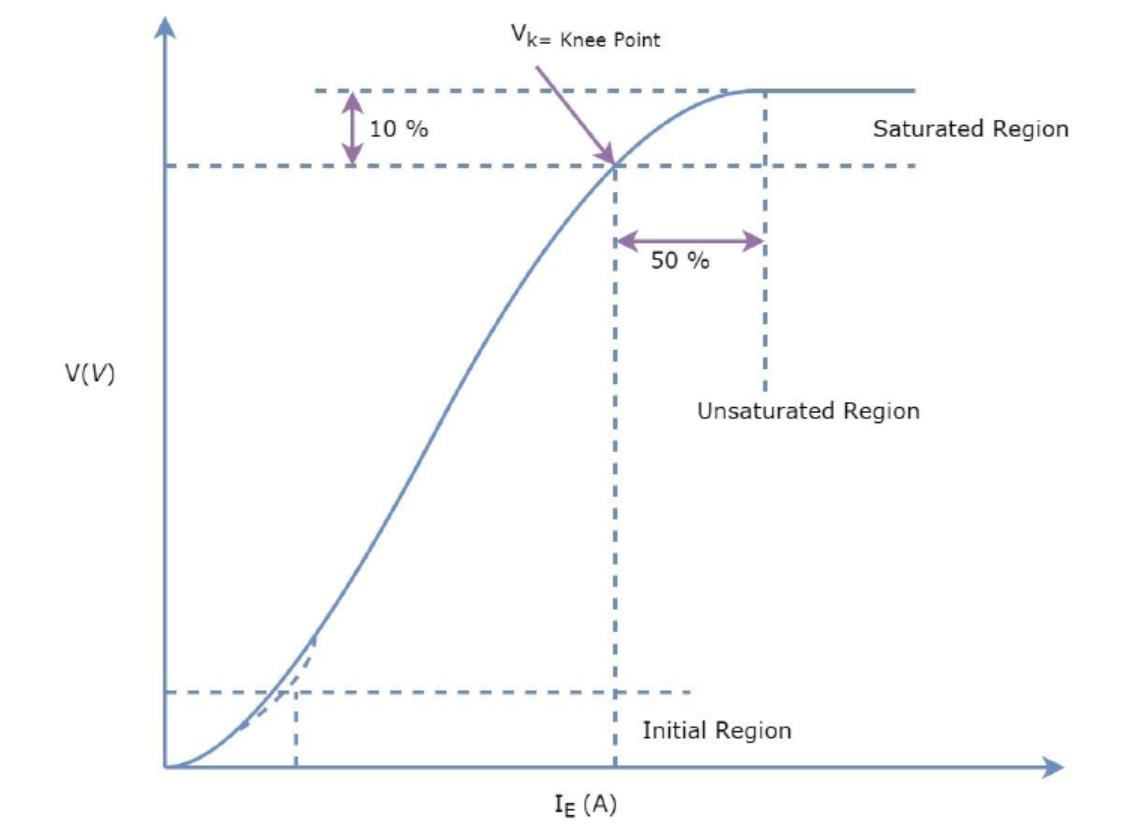 medium resolution of  current transformer variac wiring diagram on transformer wiring diagram ammeter wiring diagram