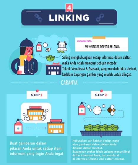 teknik linking - cara meningkatkan daya ingat