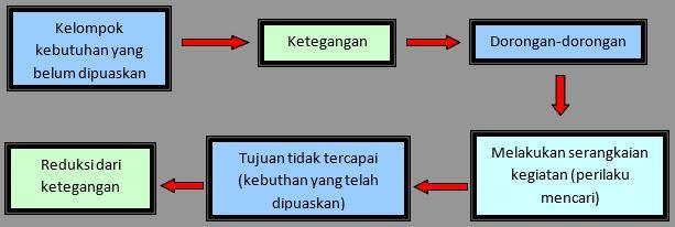Teori Motivasi Kerja - Pengertian dan Siklus Motivasi