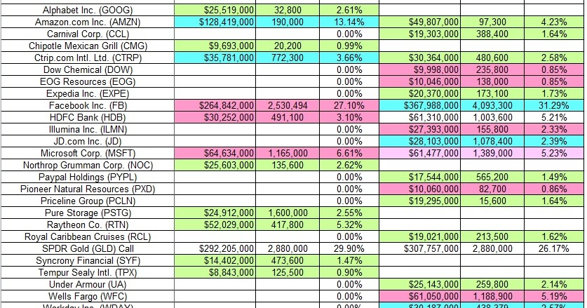 One familys blog tracking stanley druckenmiller 39 s duquesne family office portfolio q4 2015 update - Family office vs hedge fund ...
