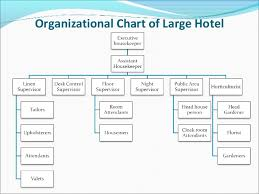 housekeeping deprtment chart picturte in hotl: Winhaka organizing the housekeeping department