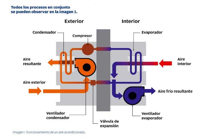 Instalaciones eléctricas residenciales - Funcionamiento de un aire acondicionado