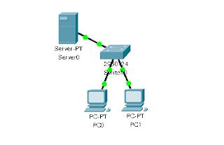 Kita akan setting web server yang akan diakses oleh 2 buah pc. Desain jaringan mirip berikut (dapat diubahsuaikan dengan harapan).