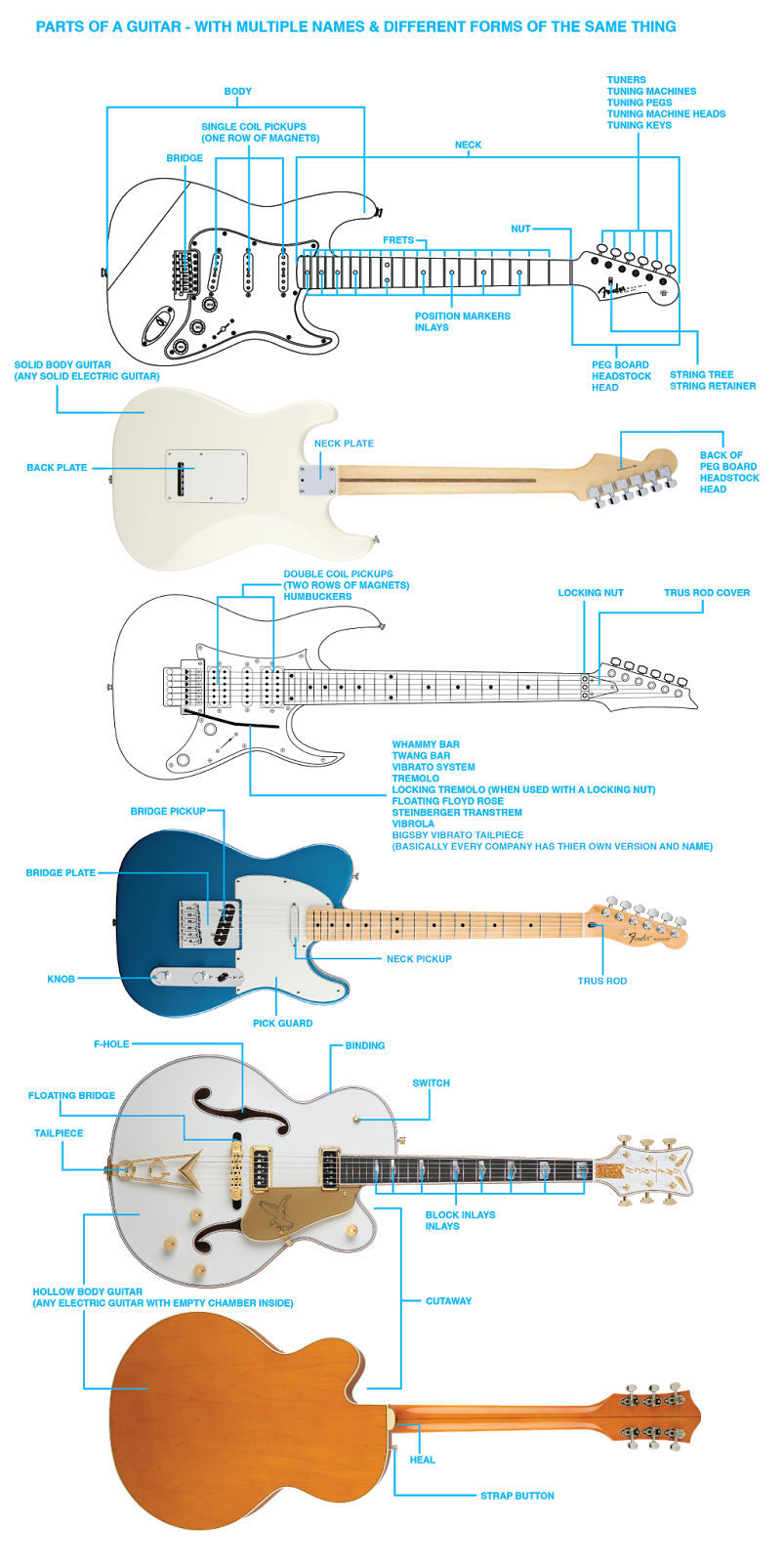 hight resolution of confusing parts of a guitar