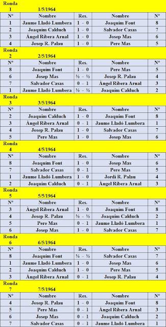 Resultados de todas las rondas del I Torneo Nacional de Ajedrez de Granollers 1964