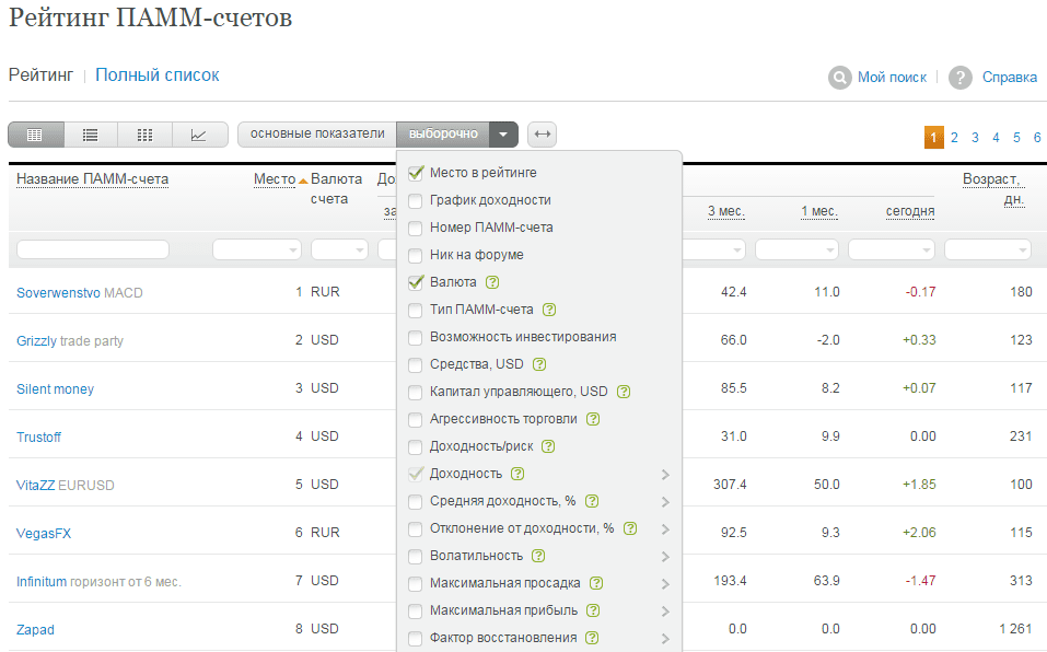 Список ПАММ-счетов на Альпари
