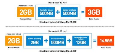 Kartu Khusus Internet Smartfren 4G LTE Terbaru