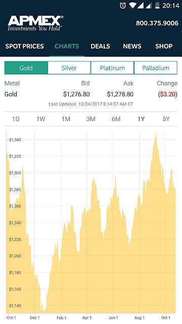 Terjawab: saat paling tepat membeli emas