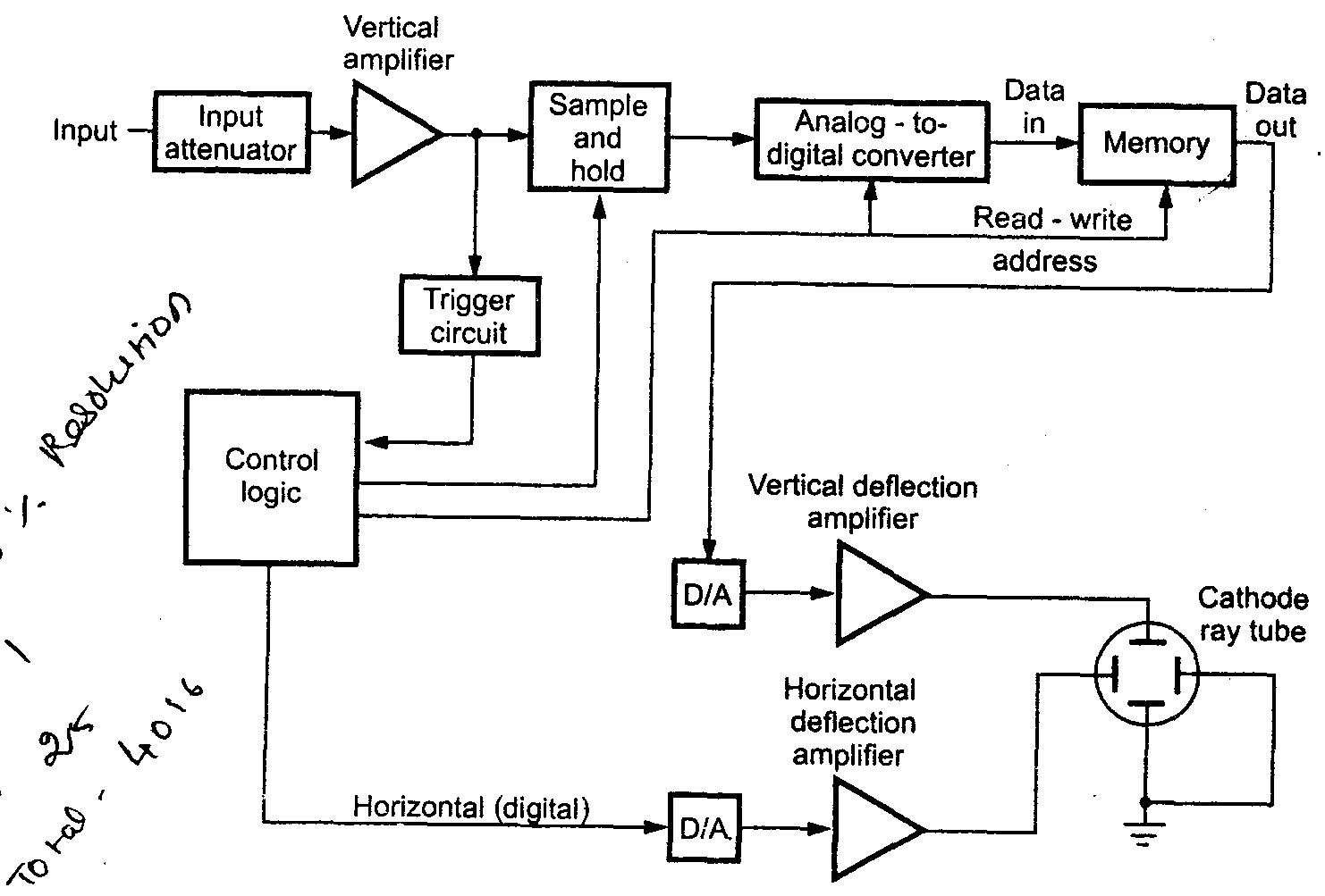 small resolution of the block diagram of digital storage oscilloscope is shown in the fig