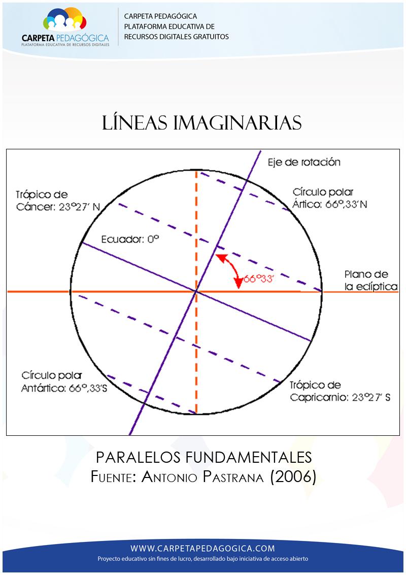 Líneas y Círculos Imaginarios   Ciencia Geográfica