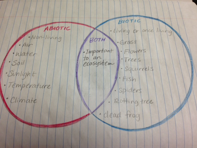 venn diagram of biotic and abiotic factors