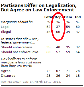 It's GOP Vs. America On Social Issues, War - Legalization Of Marijuana Poll - GOP