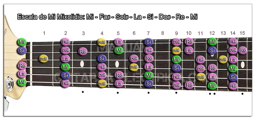Escala de Guitarra en Modo Mixolidio
