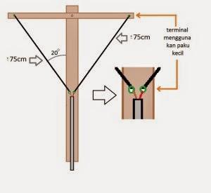 Cara Membuat Antena Sederhana Dari Barang Bekas Bisa Menangkap