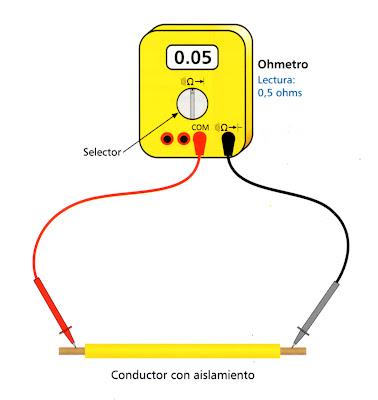 Instalaciones eléctricas residenciales - medición de resistencia eléctrica